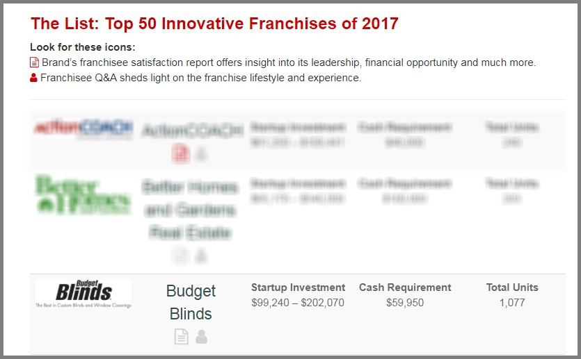 list of top 50 innovative franchises of 2017
